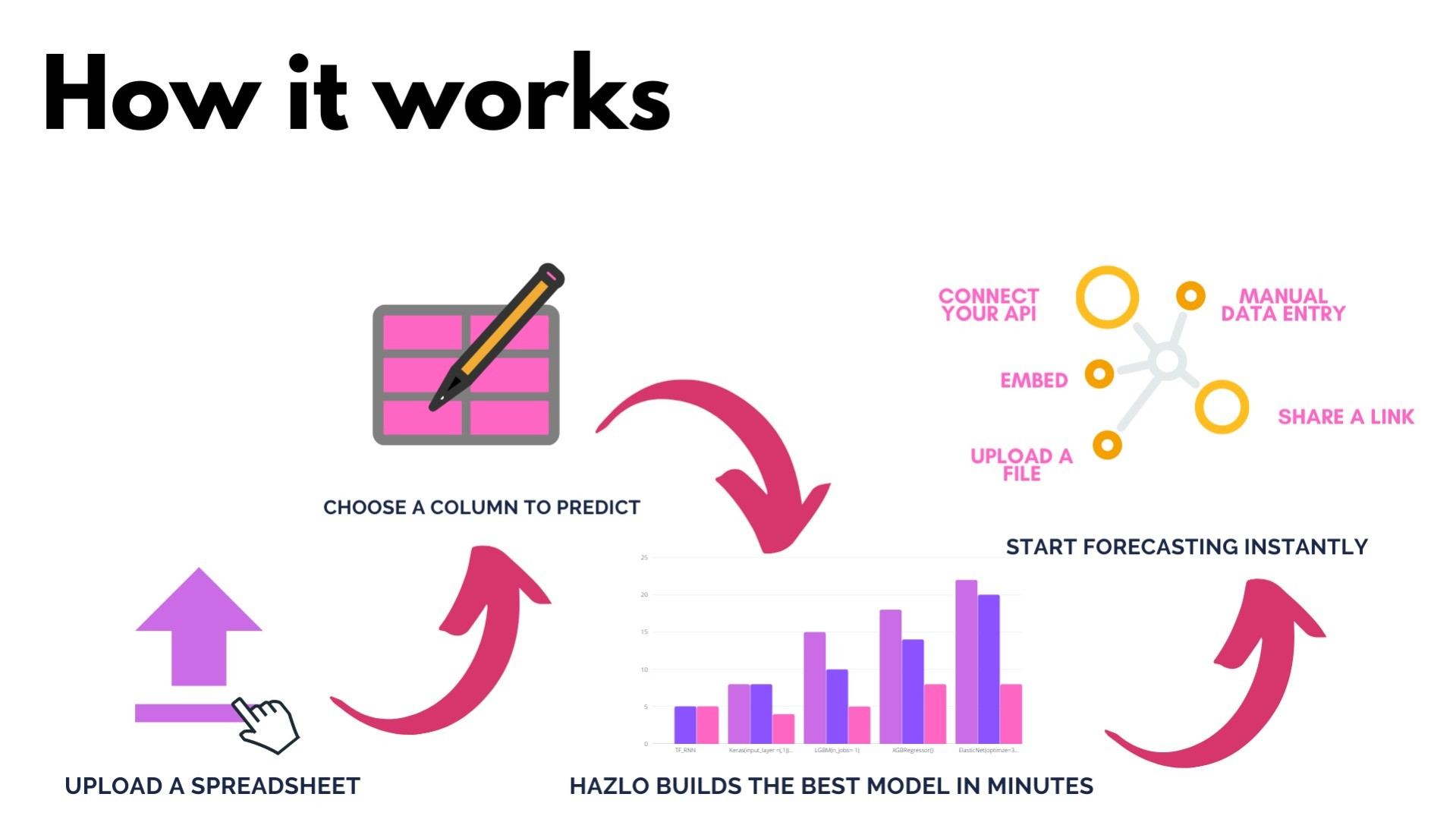 Hazlo.io Lifetime Deal-Pay Once And Never Again